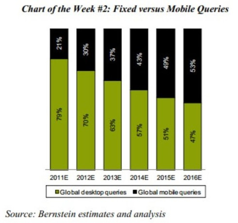 Fixed vs Mobile search queries - Bernstein Research
