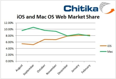 Chart of iOS vs Mac OS Web Market Share - Chitika
